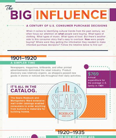 Infografica sul Consumer Purchasing