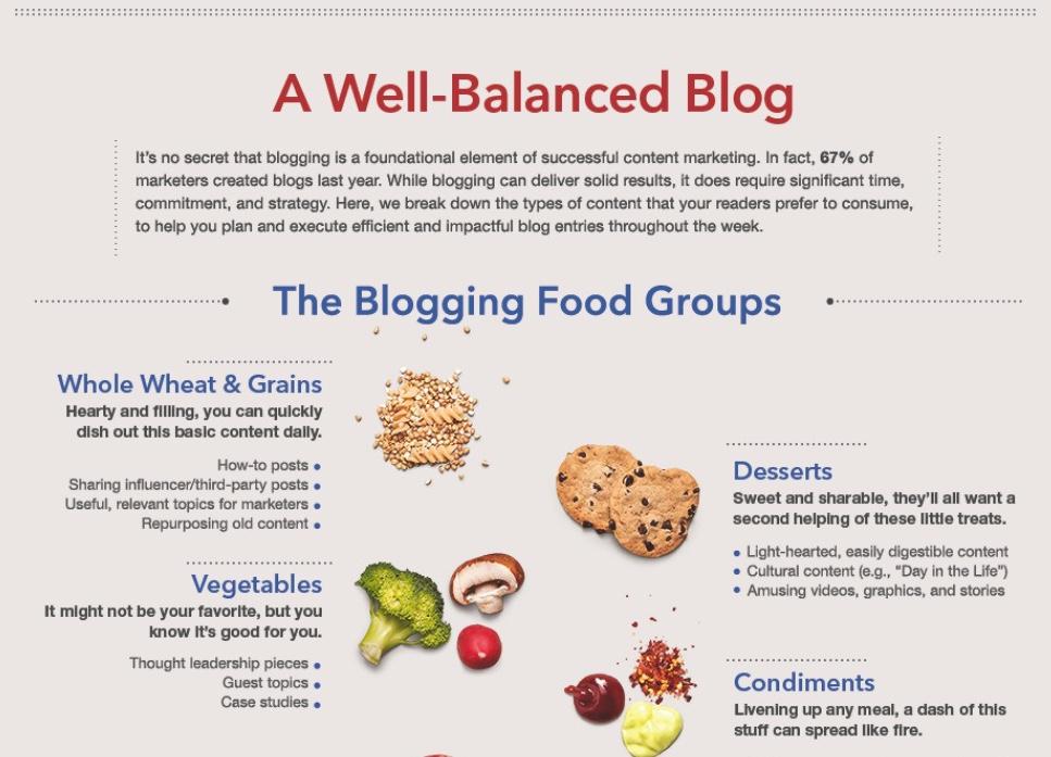 comon infografica contenuti ideali per blog