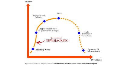 Come usare il Newsjacking