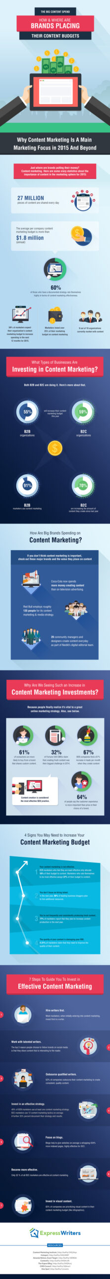 Infografica sui numeri del Content Marketing