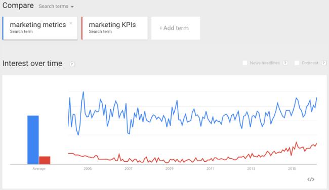 Strumenti di ricerca per parole chiave: esempio di Google Trends