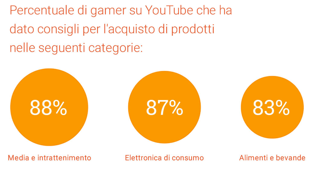 I gamer nel Web Marketing