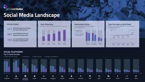 Scoprite in un post le caratteristiche più importanti di un'infografica che mostra il panorama dei Social Media.