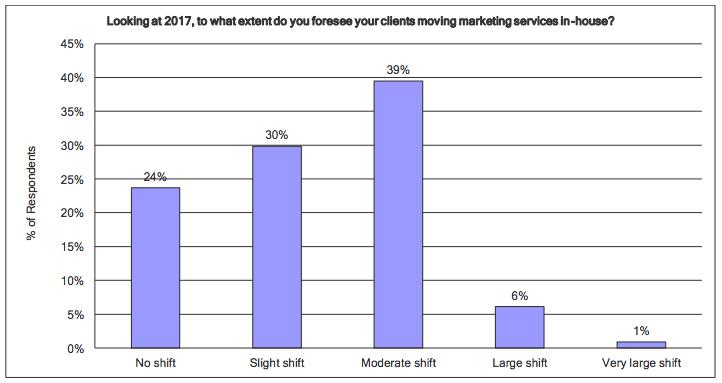 Ecco 4 trend di web marketing che prenderanno piede durante questo 2017 e che per questo non potete bucare.