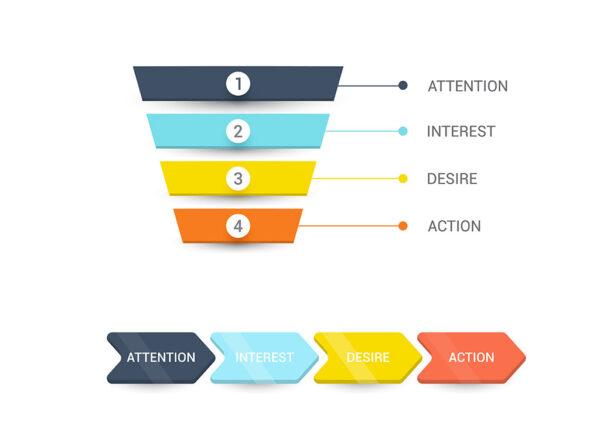 Customer journey nel content marketing