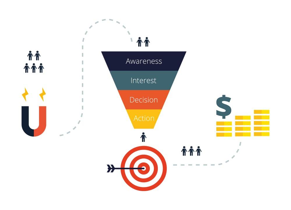 Funnel marketing online